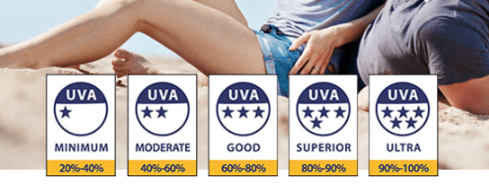 UVA Star Rating