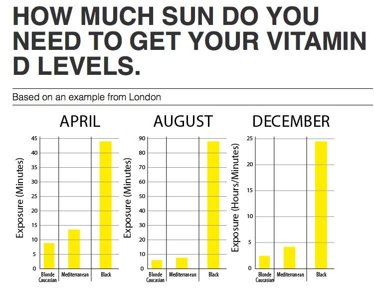 sun + vitamin D levels