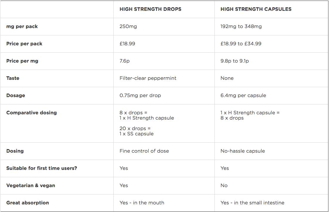 Healthspan CBD dosage chart