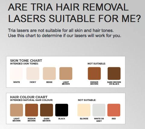 Tria Skin Tone Chart